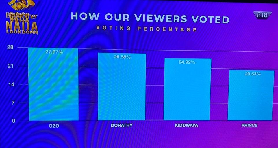 bbnaija-viewers-voting-chart