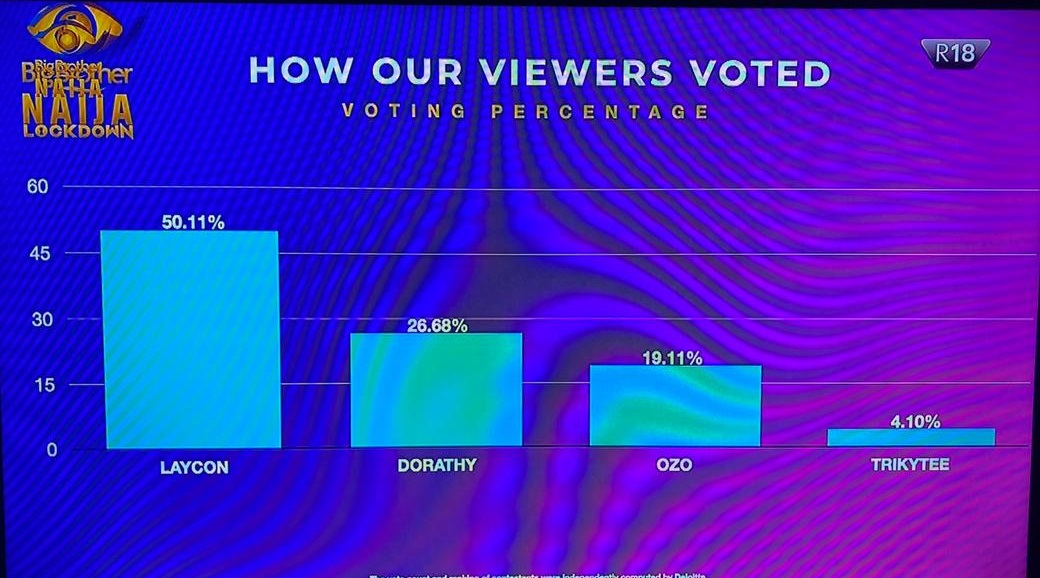 viewers vote dorathy over nengi
