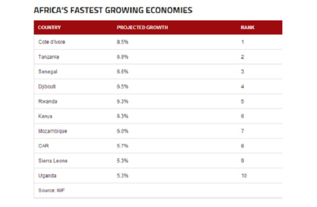 Fastest growing economies in Africa