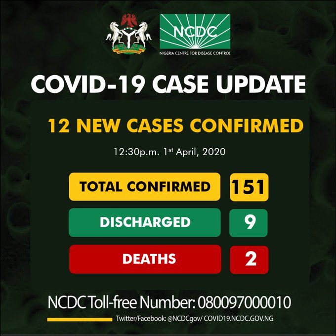 Breaking: 12 new cases of coronavirus confirmed, Osun state peaks with 9 fresh cases